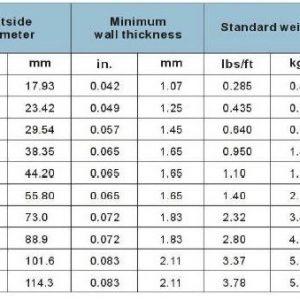 TUBIN METALICO EMT 1/2″ X 3 MTS